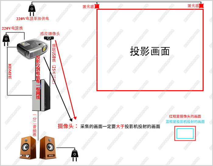 互动砸球激光器-水印.jpg